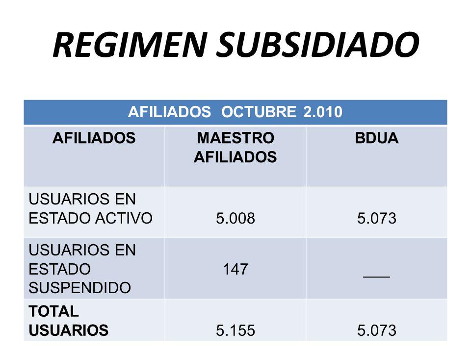 REGIMEN SUBSIDIADO AFILIADOS OCTUBRE 2.010 AFILIADOS MAESTRO AFILIADOS