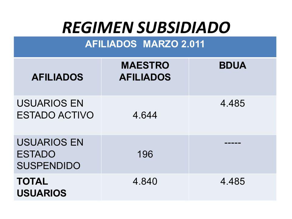 REGIMEN SUBSIDIADO AFILIADOS MARZO 2.011 AFILIADOS MAESTRO AFILIADOS
