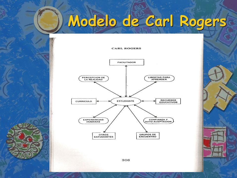 Modelo de Carl Rogers