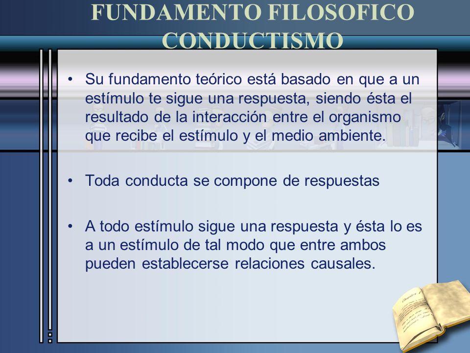 FUNDAMENTO FILOSOFICO CONDUCTISMO