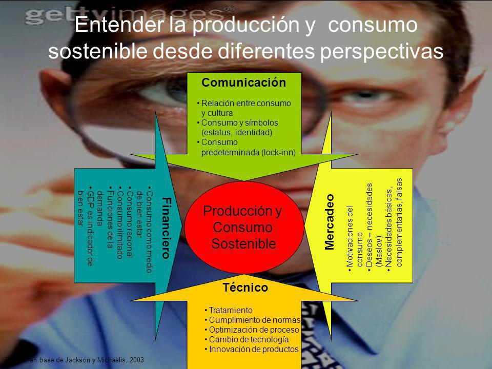 Entender la producción y consumo sostenible desde diferentes perspectivas