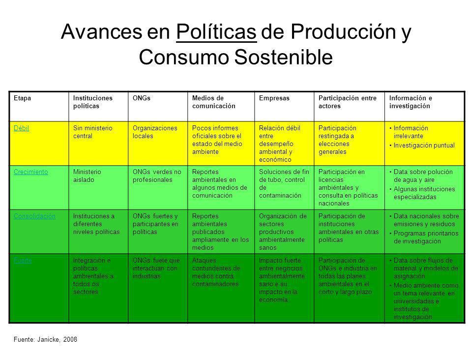 Avances en Políticas de Producción y Consumo Sostenible