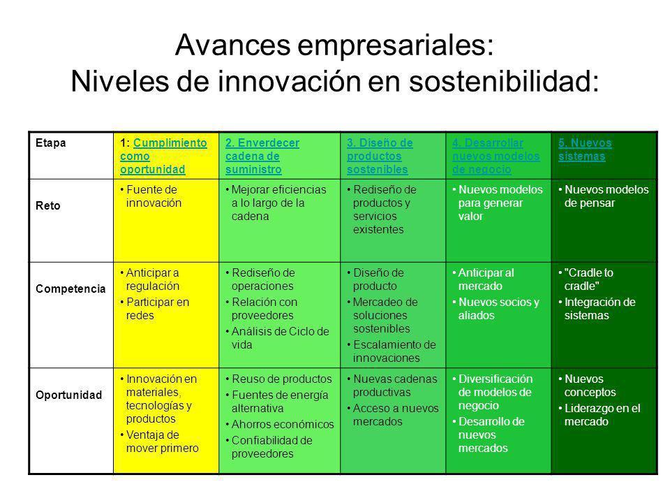 Avances empresariales: Niveles de innovación en sostenibilidad: