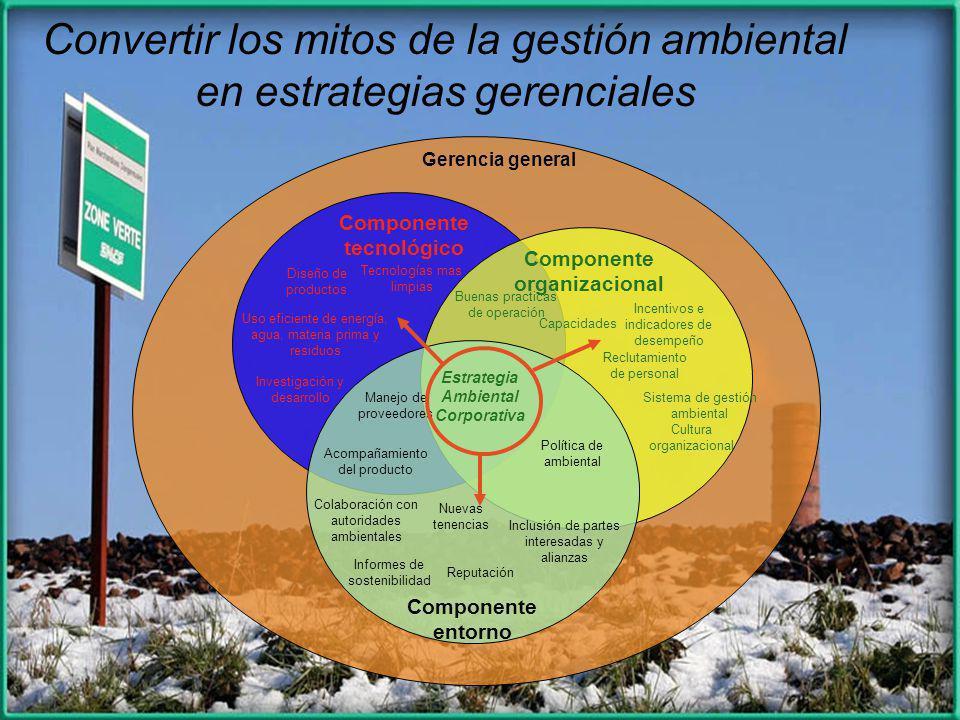 Componente tecnológico Componente organizacional Ambiental Corporativa