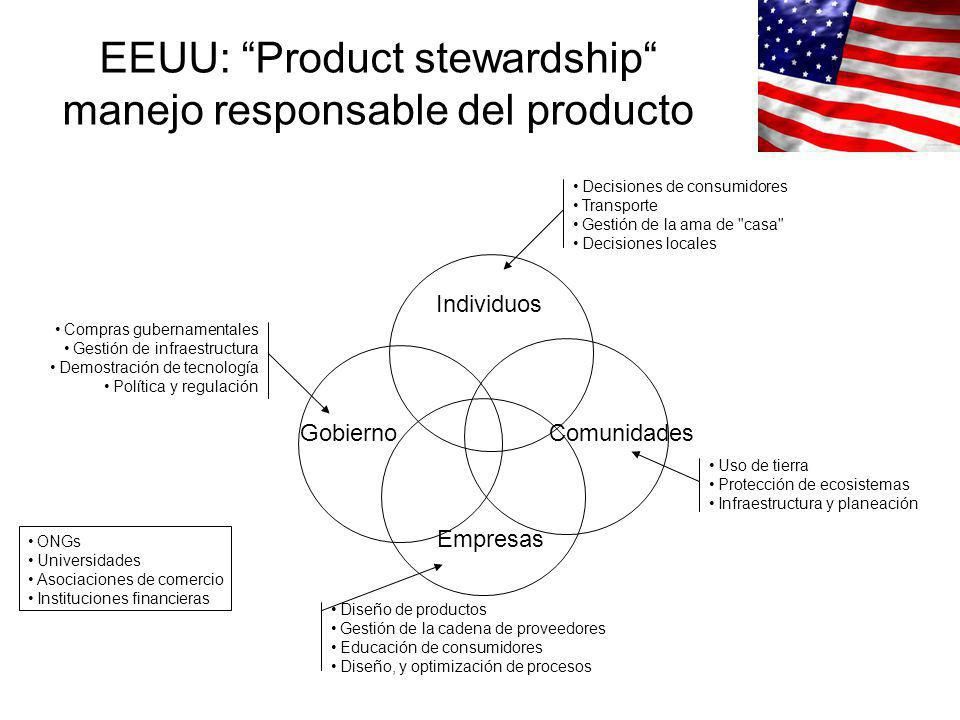 EEUU: Product stewardship manejo responsable del producto