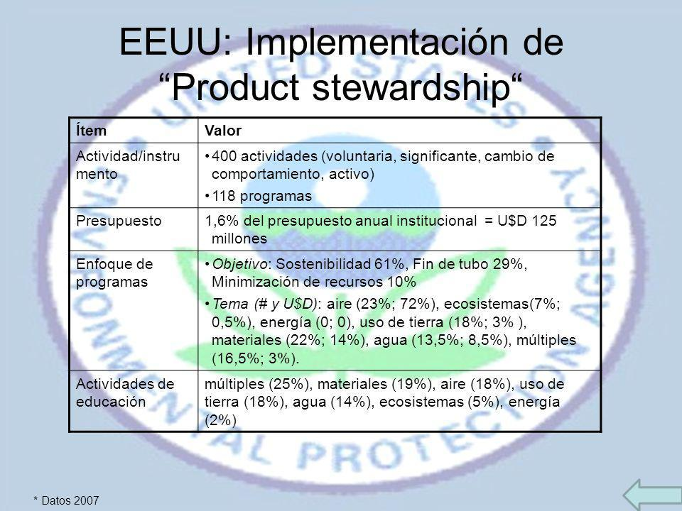 EEUU: Implementación de Product stewardship