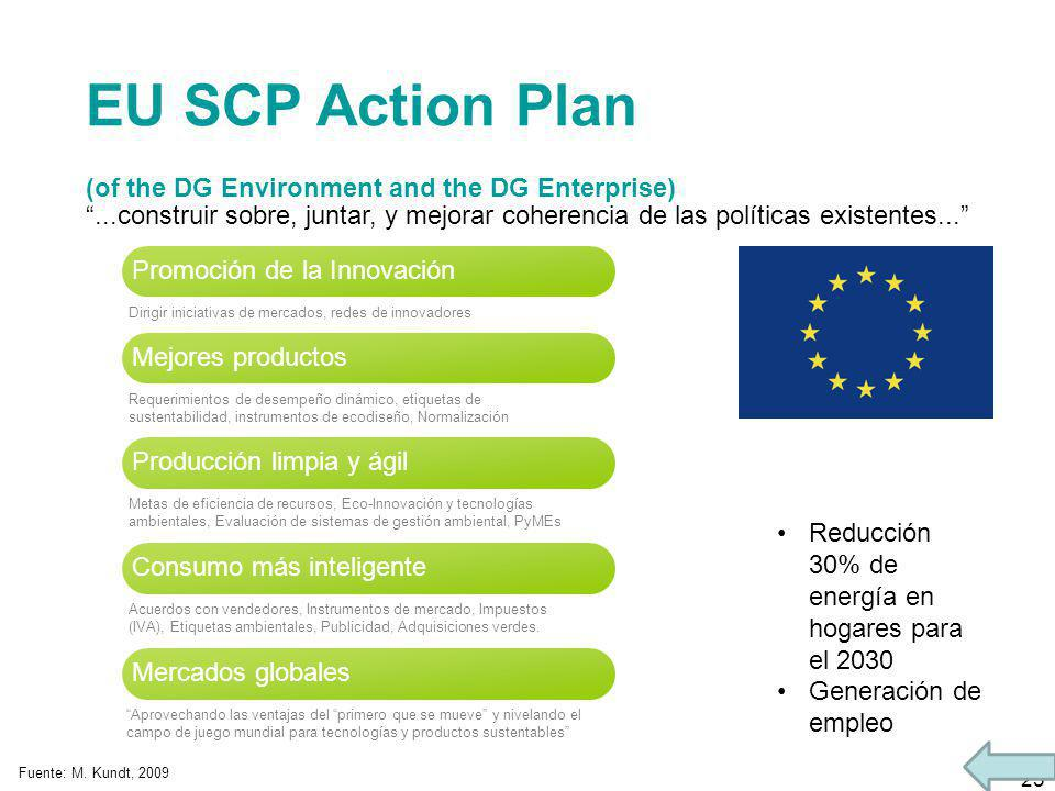 EU SCP Action Plan (of the DG Environment and the DG Enterprise)