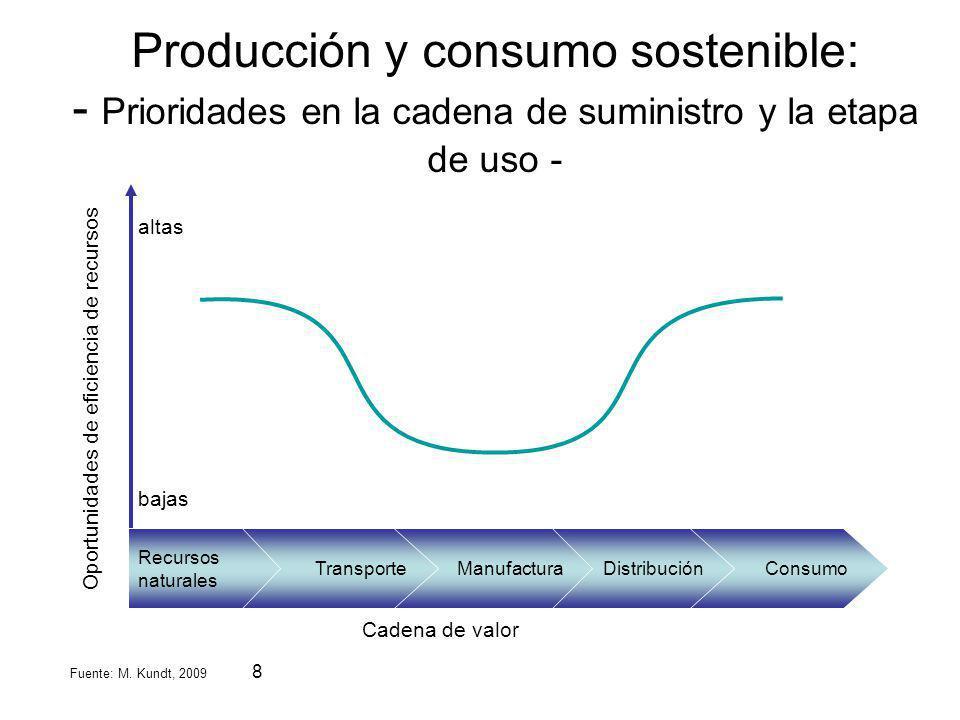 Producción y consumo sostenible: