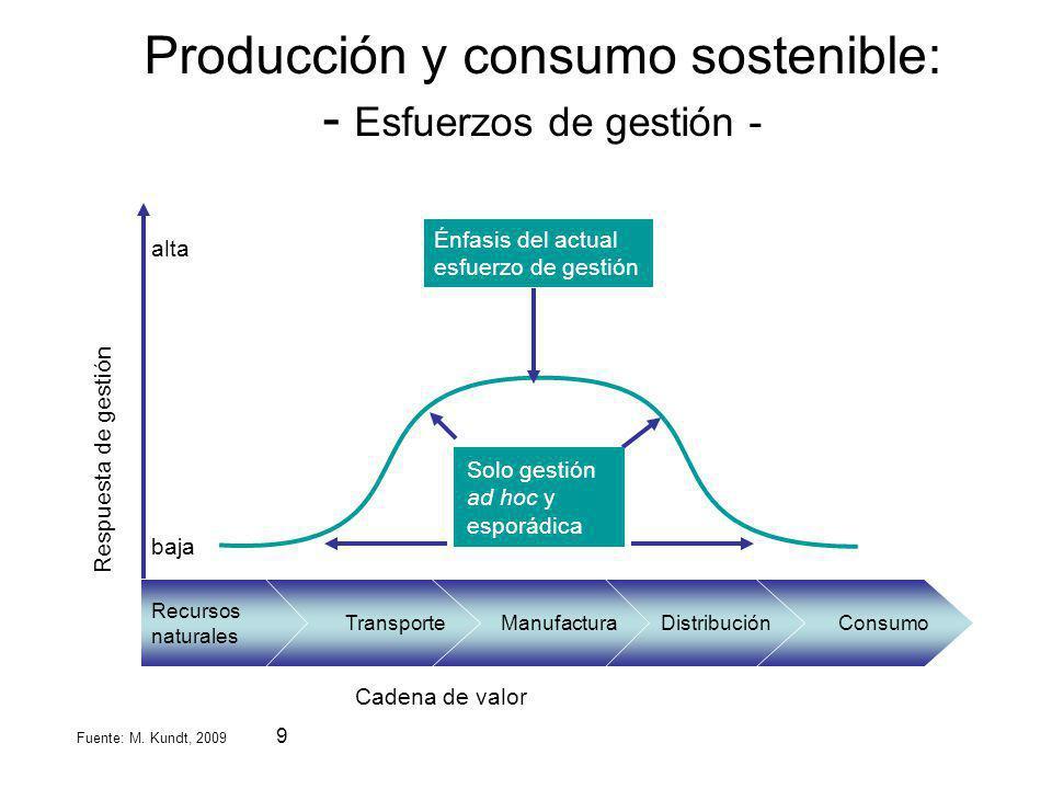Producción y consumo sostenible: - Esfuerzos de gestión -