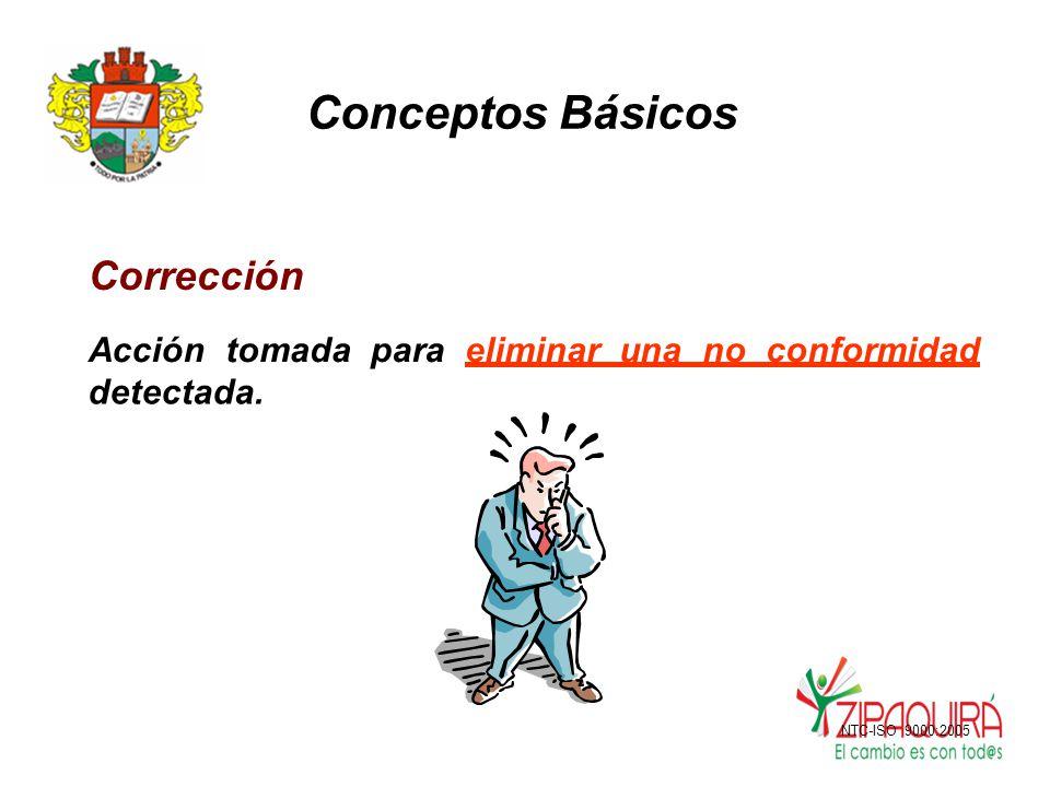 Conceptos Básicos Corrección Acción tomada para