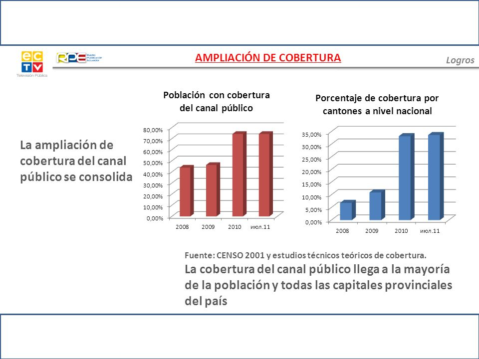 La ampliación de cobertura del canal público se consolida