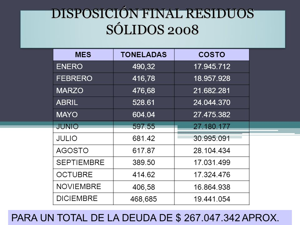 DISPOSICIÓN FINAL RESIDUOS SÓLIDOS 2008