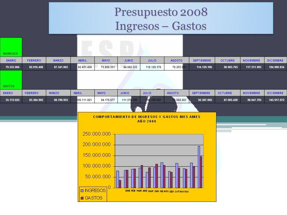 Presupuesto 2008 Ingresos – Gastos