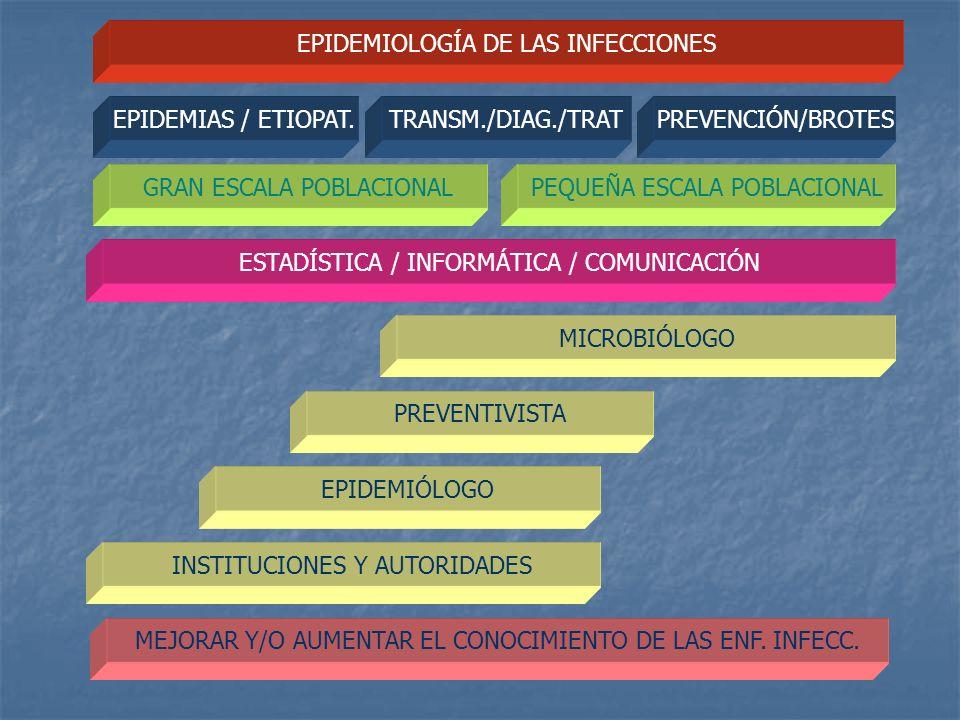 EPIDEMIOLOGÍA DE LAS INFECCIONES