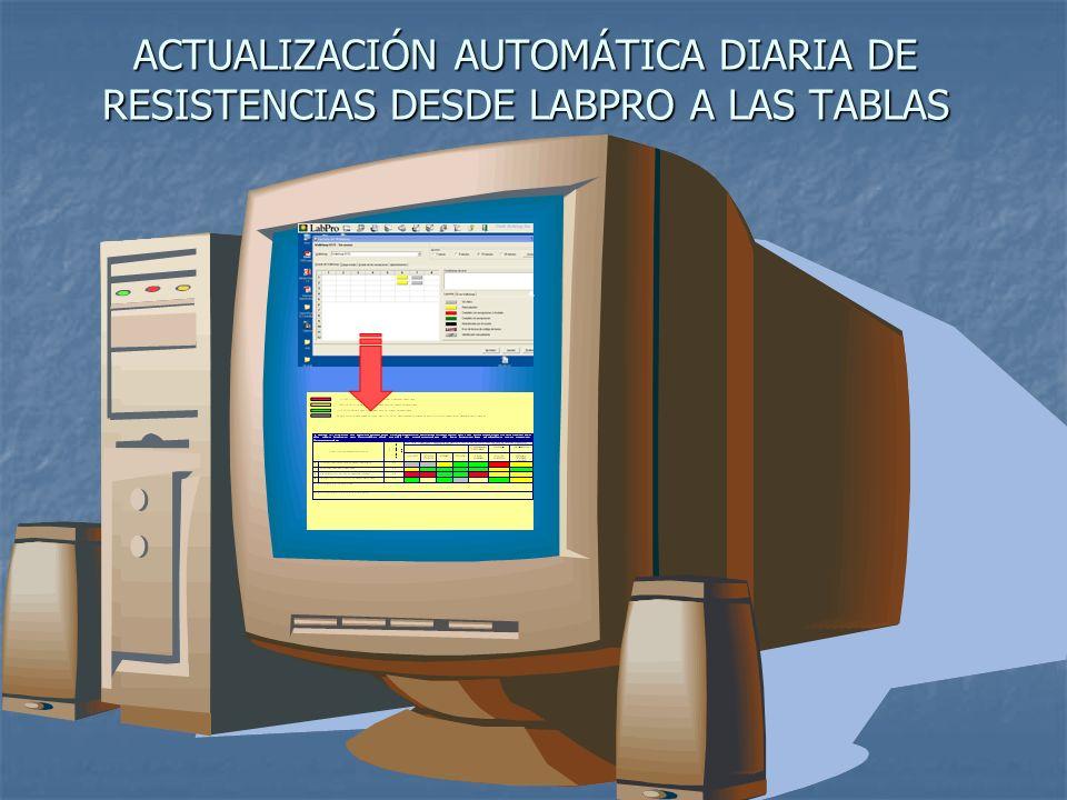 ACTUALIZACIÓN AUTOMÁTICA DIARIA DE RESISTENCIAS DESDE LABPRO A LAS TABLAS