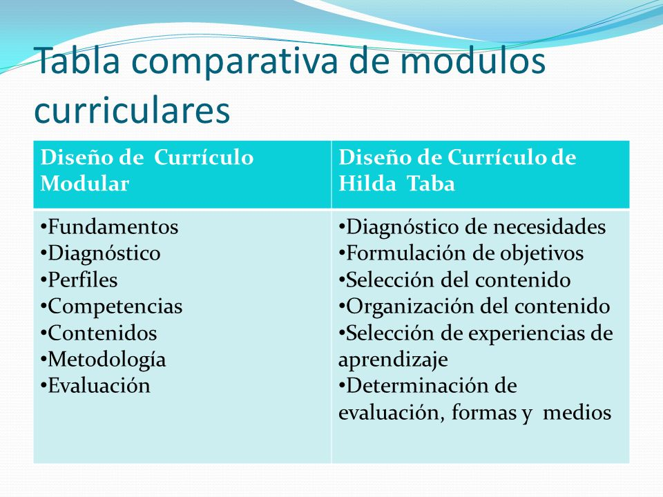 Tabla comparativa de modulos curriculares