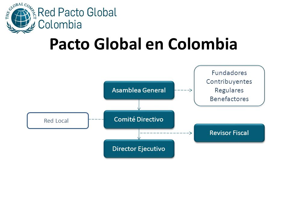 Gobierno de la Red Colombiana Pacto Global en Colombia