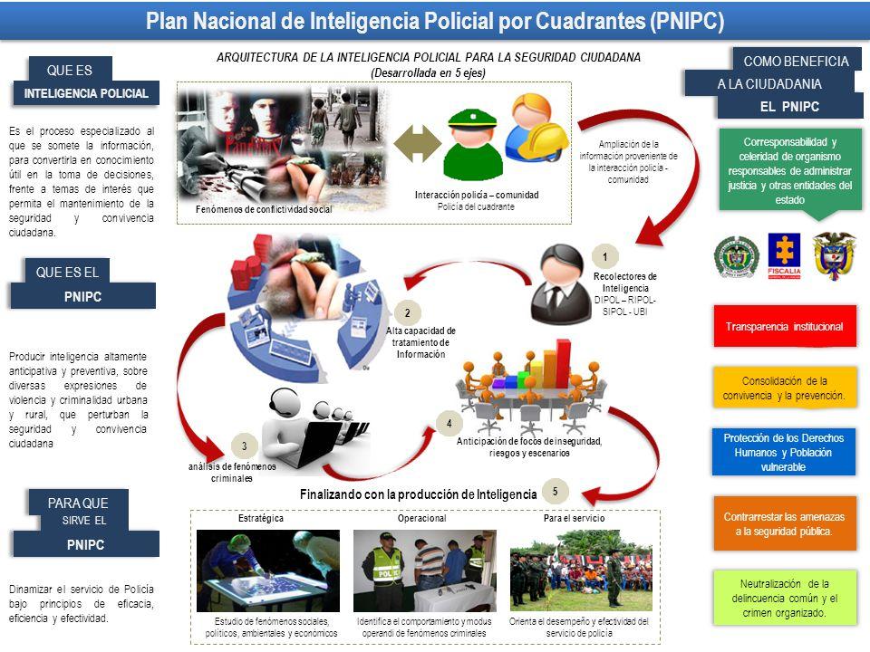 Plan Nacional de Inteligencia Policial por Cuadrantes (PNIPC)