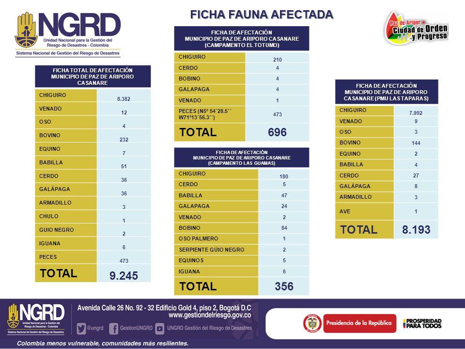 FICHA FAUNA AFECTADA TOTAL 696 TOTAL 9.245 TOTAL 8.193 TOTAL 356