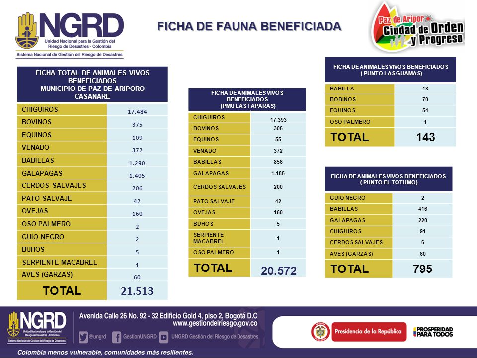 FICHA DE FAUNA BENEFICIADA