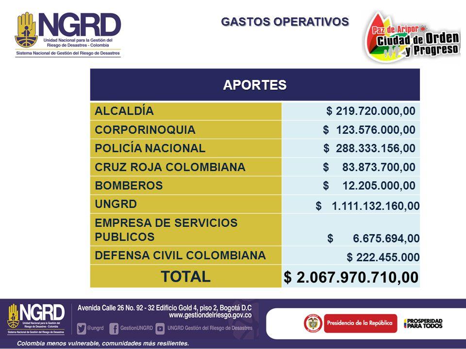 TOTAL $ 2.067.970.710,00 APORTES GASTOS OPERATIVOS $ 219.720.000,00
