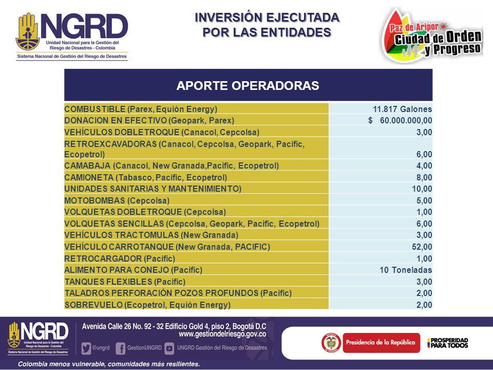INVERSIÓN EJECUTADA POR LAS ENTIDADES APORTE OPERADORAS