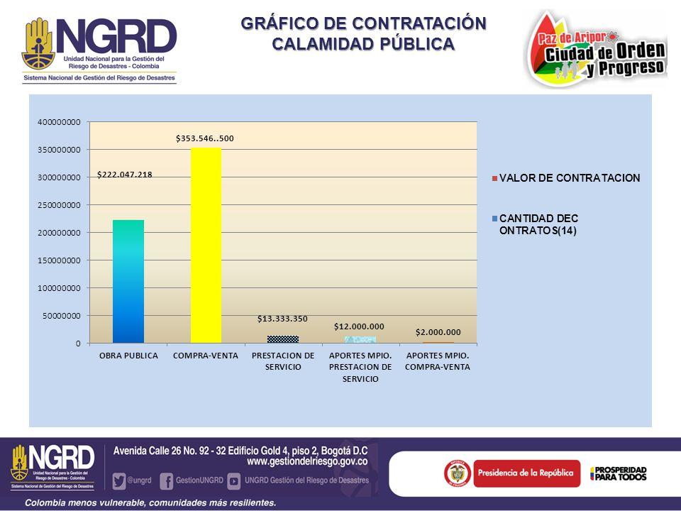 GRÁFICO DE CONTRATACIÓN