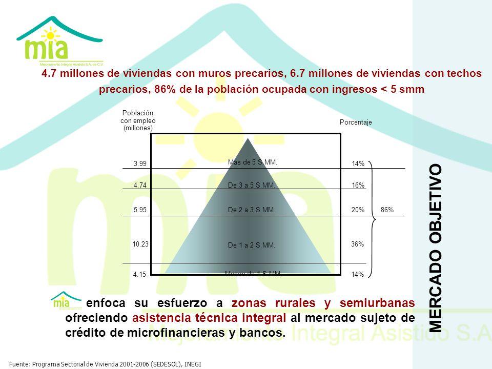 Población con empleo (millones)