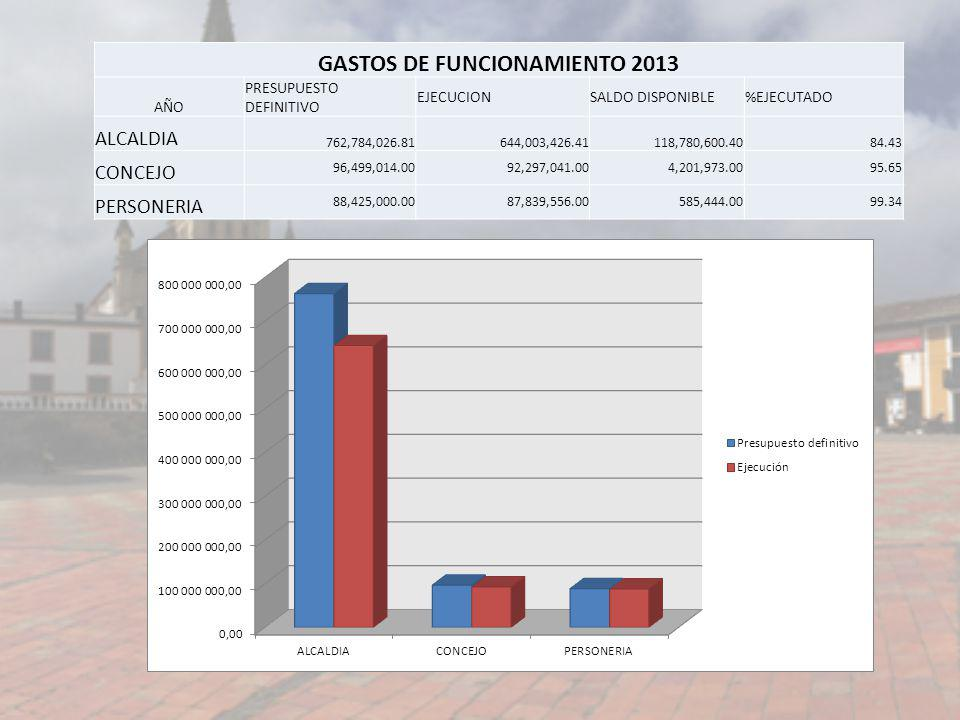 GASTOS DE FUNCIONAMIENTO 2013