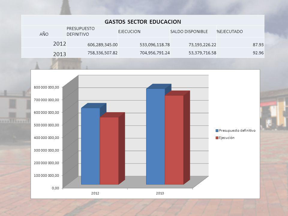 GASTOS SECTOR EDUCACION