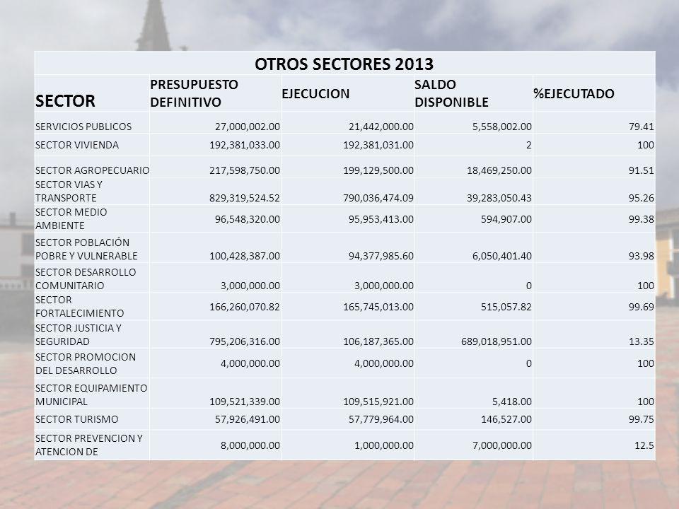 OTROS SECTORES 2013 SECTOR PRESUPUESTO DEFINITIVO EJECUCION