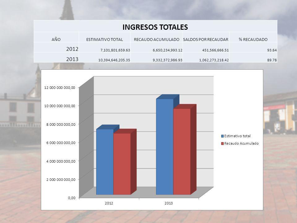 INGRESOS TOTALES 2012 2013 AÑO ESTIMATIVO TOTAL RECAUDO ACUMULADO