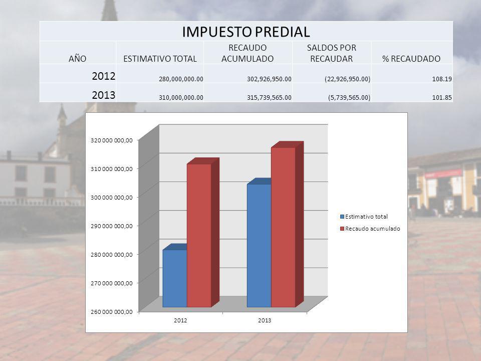 IMPUESTO PREDIAL 2012 2013 AÑO ESTIMATIVO TOTAL RECAUDO ACUMULADO