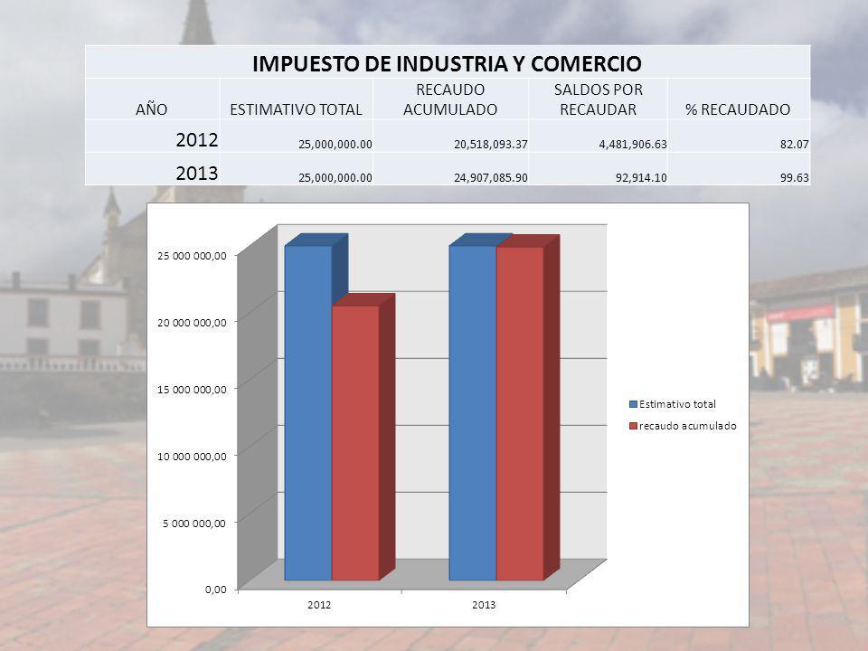 IMPUESTO DE INDUSTRIA Y COMERCIO