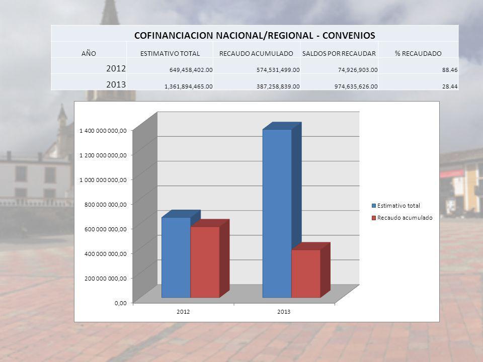COFINANCIACION NACIONAL/REGIONAL - CONVENIOS