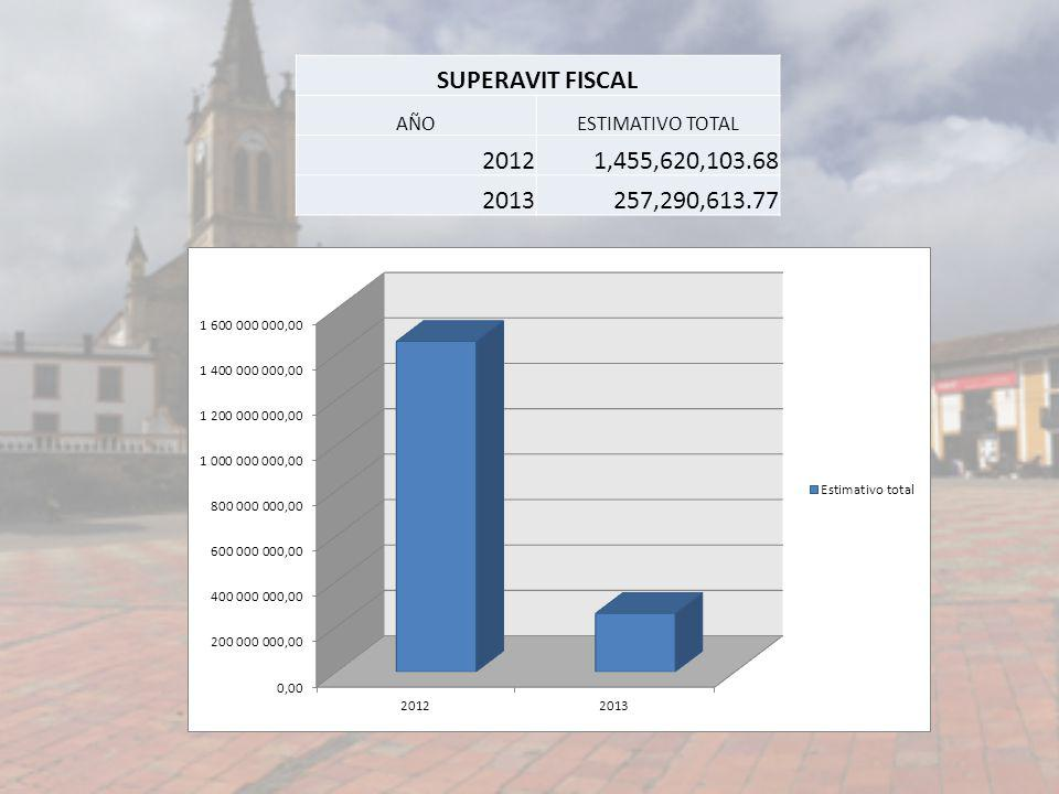 SUPERAVIT FISCAL AÑO ESTIMATIVO TOTAL 2012 1,455,620,103.68 2013 257,290,613.77