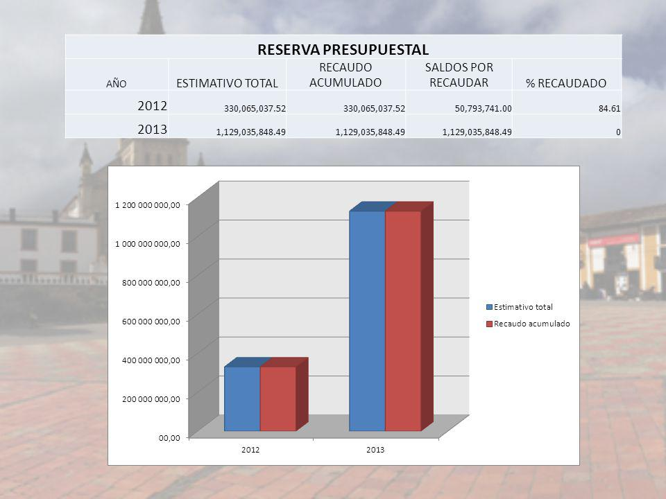 RESERVA PRESUPUESTAL 2012 2013 ESTIMATIVO TOTAL RECAUDO ACUMULADO