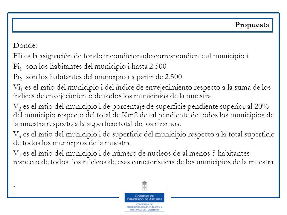 Propuesta Donde: FIi es la asignación de fondo incondicionado correspondiente al municipio i. Pi1 son los habitantes del municipio i hasta 2.500.