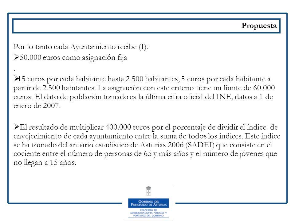 Propuesta Por lo tanto cada Ayuntamiento recibe (I): 50.000 euros como asignación fija. .