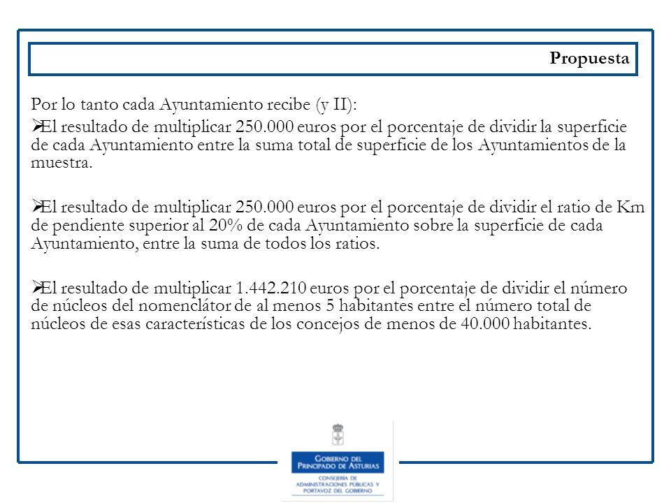 PropuestaPor lo tanto cada Ayuntamiento recibe (y II):