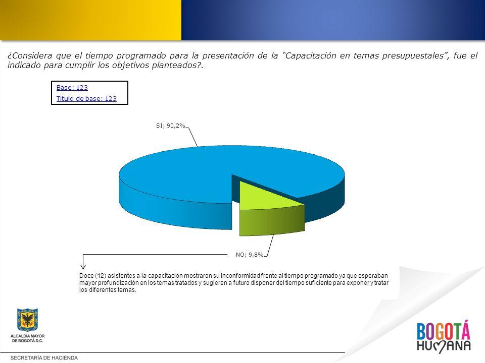 ¿Considera que el tiempo programado para la presentación de la Capacitación en temas presupuestales , fue el indicado para cumplir los objetivos planteados .
