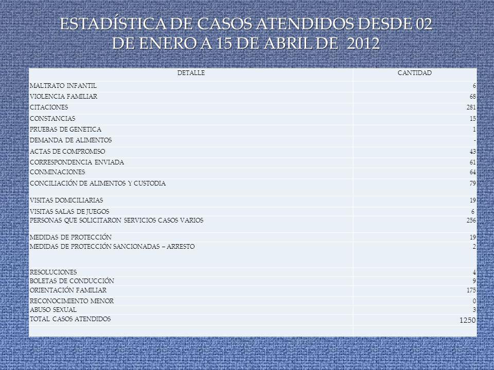 ESTADÍSTICA DE CASOS ATENDIDOS DESDE 02 DE ENERO A 15 DE ABRIL DE 2012