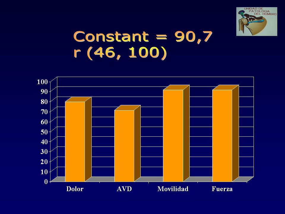 Constant = 90,7 r (46, 100)