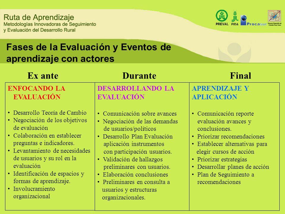 Fases de la Evaluación y Eventos de aprendizaje con actores