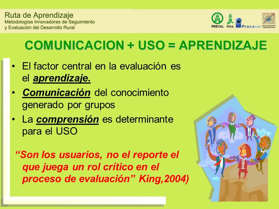 COMUNICACION + USO = APRENDIZAJE