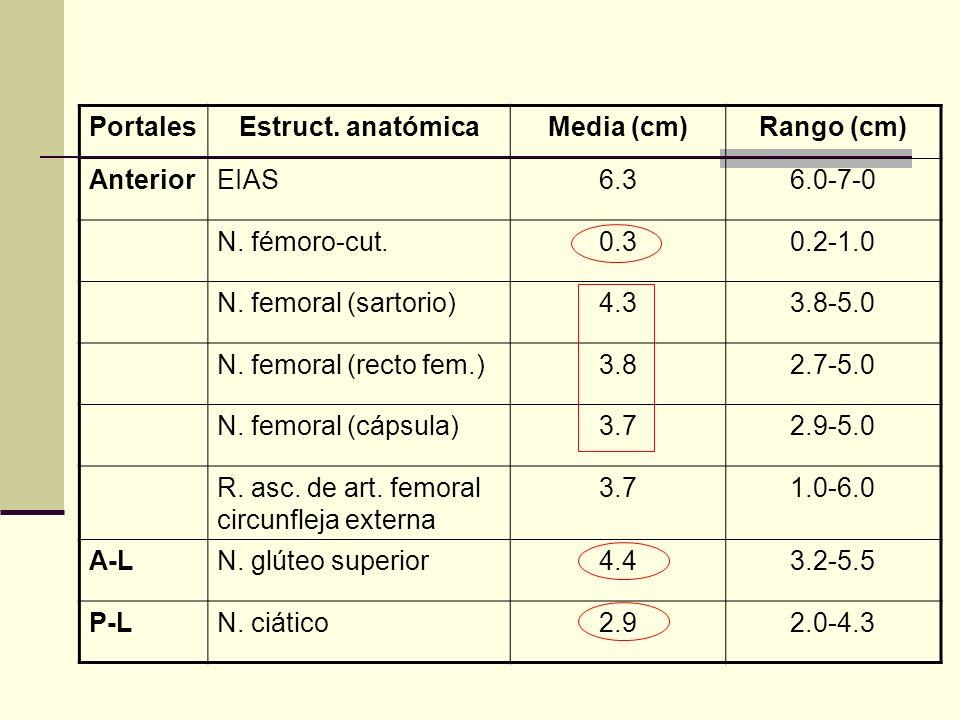 Portales Estruct. anatómica. Media (cm) Rango (cm) Anterior. EIAS. 6.3. 6.0-7-0. N. fémoro-cut.