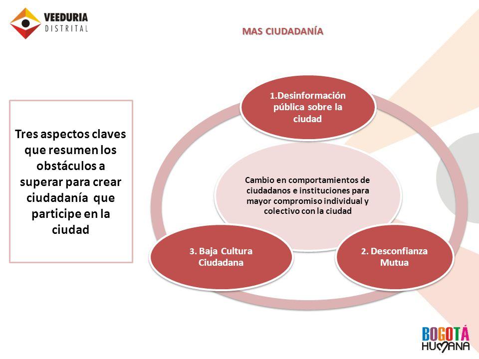 1.Desinformación pública sobre la ciudad 3. Baja Cultura Ciudadana