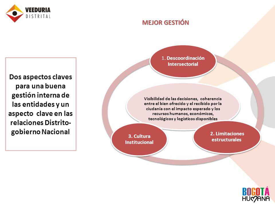 3. Cultura Institucional