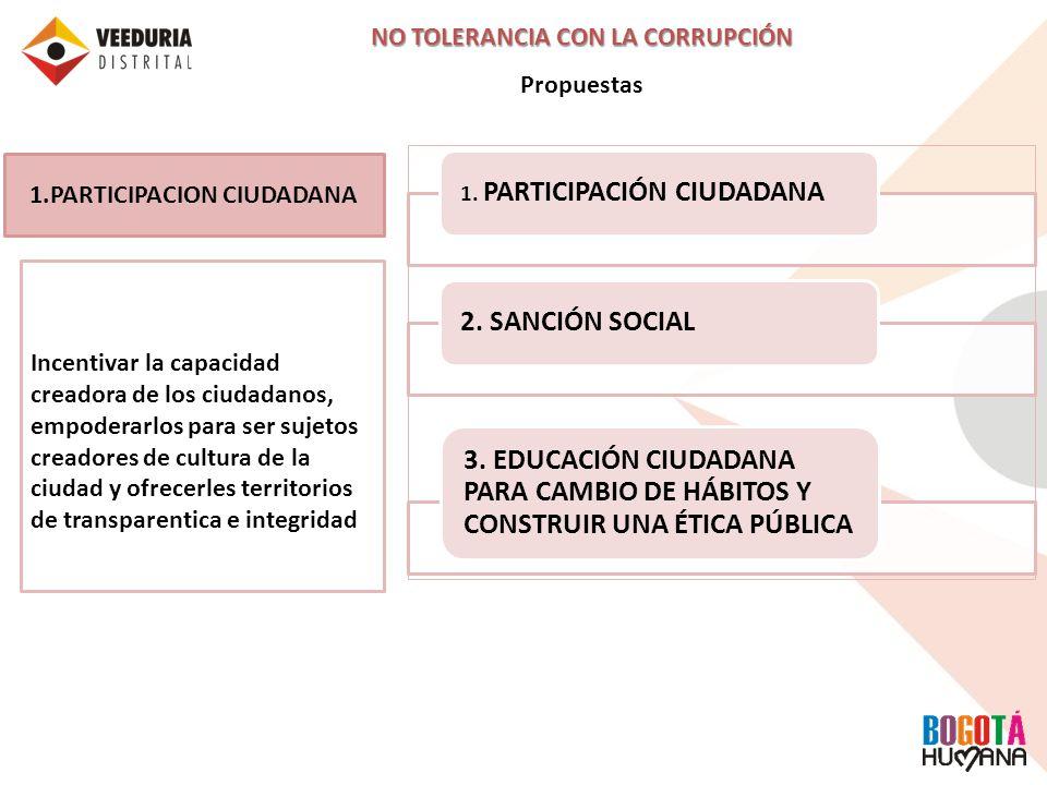 NO TOLERANCIA CON LA CORRUPCIÓN PARTICIPACION CIUDADANA