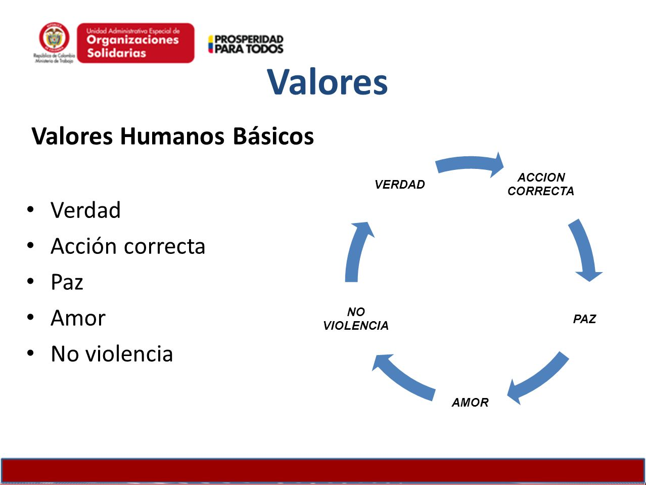 Valores Humanos Básicos